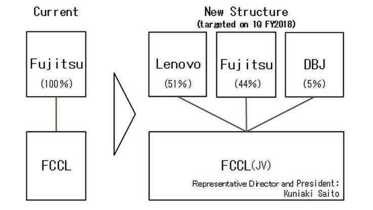 Fujitsu wird an den neuen Gemeinschaftsunternehmen nur noch einen Minderheitsanteil von 44 Prozent halten. FCCL = Fujitsu Client Computing Limited