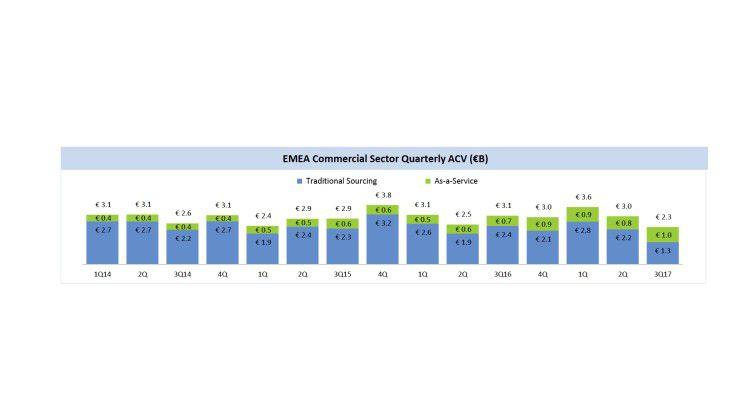Traditionelles Outsourcing macht immer noch mehr als die Hälfte des Marktes in EMEA aus