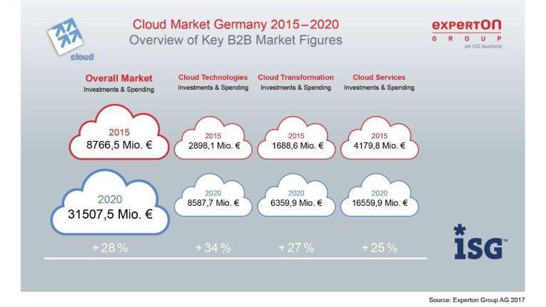 Der Cloud-Markt wird in den kommenden Jahren weiter rasant wachsen.