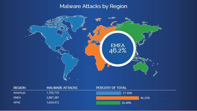 WatchGuard Threat Landscape: Der neue Online-Dienst informiert über aktuelle Security-Risiken für Unternehmen.