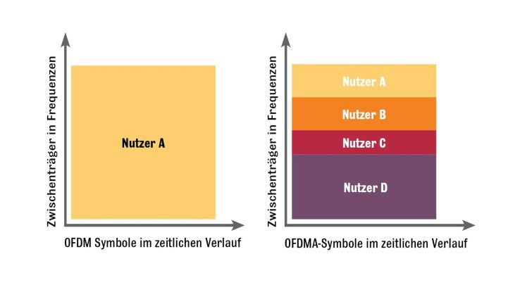 OFDMA nutzt pro Zeiteinheit mehr Frequenzblöcke als OFDM.