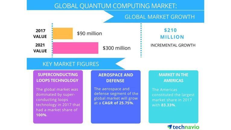 Entwicklung des globalen Quanten-Computing-Marktes.