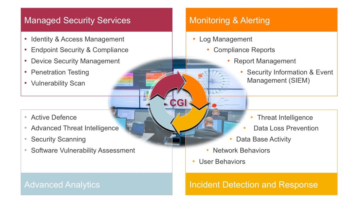 Wirksamer Schutz Durch Security Operations Center So Kann Der Data Services Channel Mit Managed Punkten