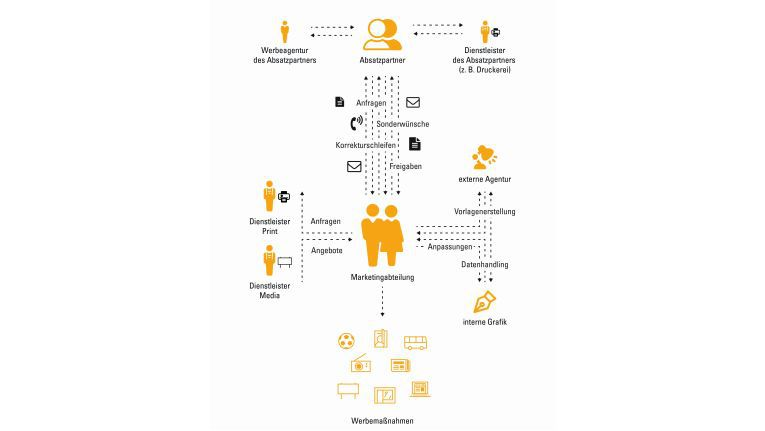 Prozesse zur lokalen Markenführung - eine Übersicht.