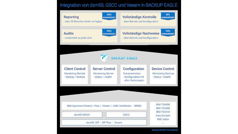 Die Monitoring-Software Backup Eagle wurde um Schnittstellen für die DsmISI Suite und GSCC für Einsatz mit IBM Spectrum Protect erweitert.
