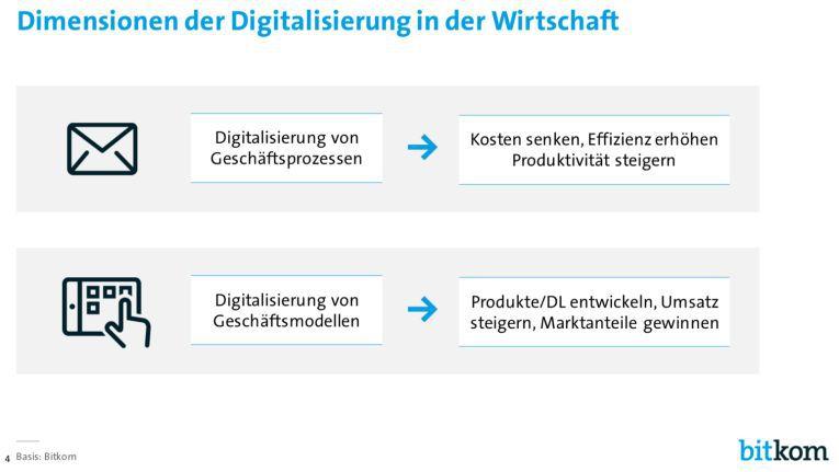 Die meisten Unternehmen verändern im Zuge der Digitalisierung ihre Geschäftsmodelle (Quelle: Digitalisierung der Wirtschaft, Bitkom, 14.03.2016, S.4)