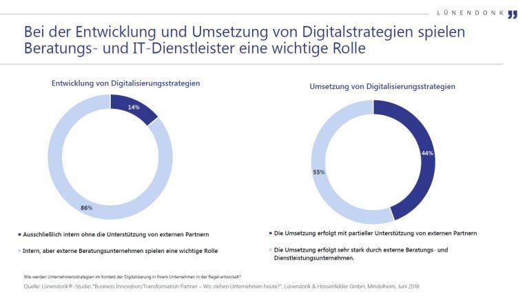 Für das Gros (86 Prozent) der von Lünendonk befragten Anwenderunternehmen spielt die externe Expertise beim Erstellen des Konzepts für die Digitale Transformation eine bedeutende Rolle.