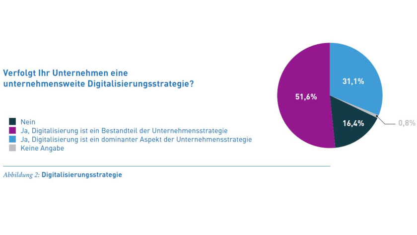 Im Auftrag der All for One Steeb AG: Digitale Transformation im Mittelstand - Foto: All for One Steeb