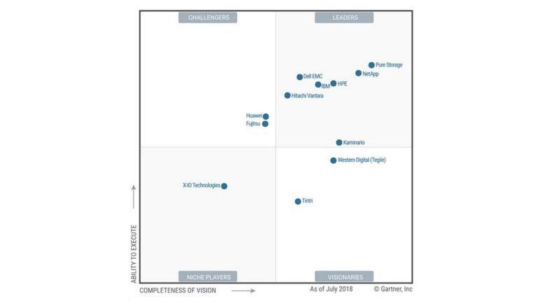 Gute Ausgangsposition: Im aktuellsten Magic Quadrant für den All-Flash-Arrays-Markt vom Juli 2018 hat Gartner Pure Storage den besten Platz ganz rechts oben zugestanden.