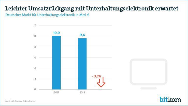 Prognose des Bitkom zum Markt für Unterhaltungselektronik in Deutschland 2018