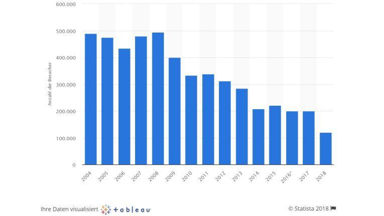 In den letzten Jahren sind die Besucherzahlen der Cebit stark zurück gegangen. Günstigere Eintrittspreise sollen wieder mehr Gäste auf die Messe locken.