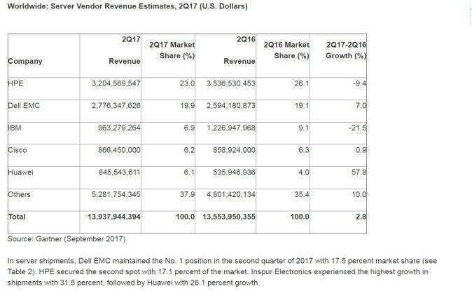 Server-Markt im 2. Quartal 2017: HP Enterprise setzte am meisten um, gefolgt von Dell EMC und IBM.