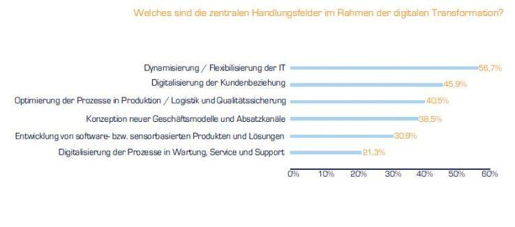 Eine flexiblere IT und die Digitalisierung der Kundenbeziehung gehören für deutsche Entscheider zu den wichtigsten Handlungsfeldern der digitalen Transformation.