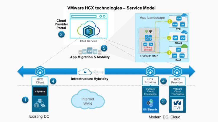 Beispiel eines Service-Modells auf Basis der VMware-HCX-Technologie.
