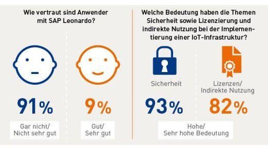 Die überwiegende Mehrheit der SAP-Anwender ist mit SAP Leonardo noch nicht vertraut, hat eine Umfrage der DSAG ergeben.