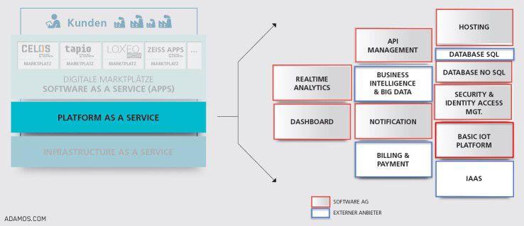 Der PaaS-Layer enthält neben der zugrundeliegenden IoT-Plattform weiter Funktionen wie Realtime-Analytics, API-Management oder Identity and Access Management. Dabei soll er aber immer offen für Drittlösungen bleiben.