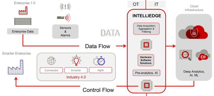 Die Intelliedge Plattform will Anwender bei der Optimierung von Industrie-4.0- beziehungsweise IoT-Workflows unterstützen.