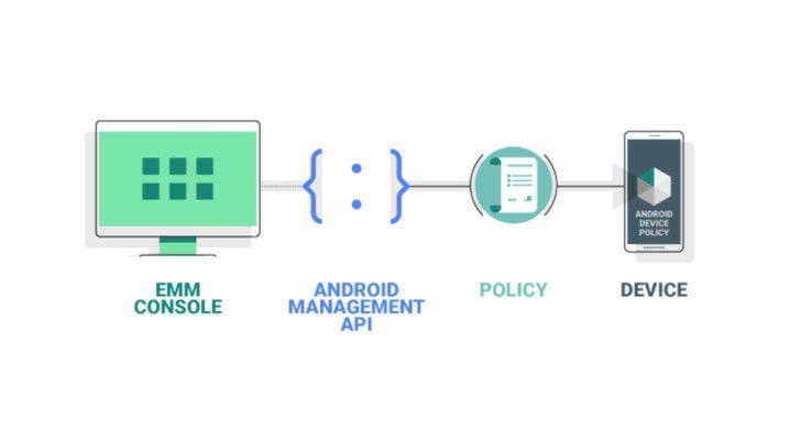 Das Android-Management-API bei Google