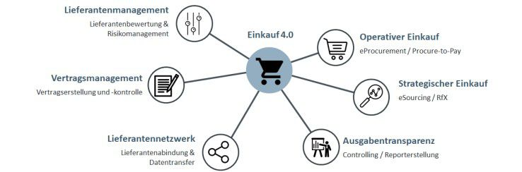 Kategorisierung allgemeiner Einkaufsfunktionen