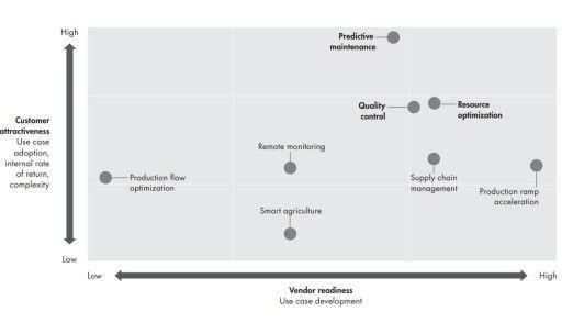 Von Unternehmen besonders nachgefragte Use-Cases wie Predictive Maintenance oder Ressourcenoptimierung halten die IIoT-Anbieter bereits parat, bei anderen besteht Nachholbedarf.
