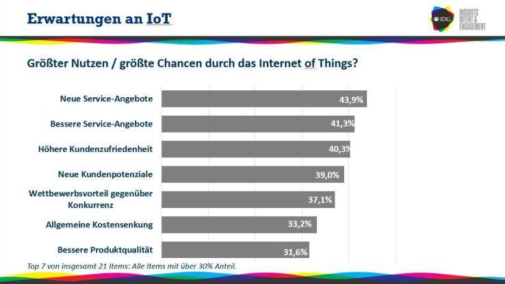 Die Firmen verändern beim Thema Internet of Things ihren Fokus: Während die Mehrheit 2016 den größten Nutzen des IoT vor allem in höherer Effizienz bei bestehenden Geschäftsprozessen sah, stehen aktuell die Erschließung neuer Services sowie zufriedene Kunden im Vordergrund.