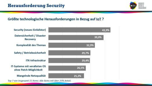 Sicherheitsbedenken stellen ganz klar die größte technische Herausforderung für IoT-Projekte dar. 44 Prozent der Unternehmen sehen das Internet of Things als neues Einfallstor für DDoS- oder Hacker-Angriffe.