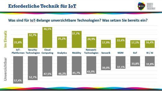 Anspruch und Wirklichkeit: Auch wenn viele Technologien im Zusammenhang mit IOT als unverzichtbar gehalten werden, Wirklich genutzt werden sie nur selten.