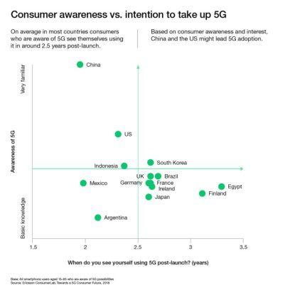 Gemessen an Bekanntheitsgrad und Interesse der Konsumenten dürften China und USA bei der 5G-Einführung führen.