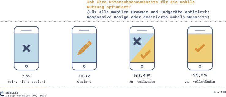 Going mobile? Unternehmenswebsite auf dem Prüfstand