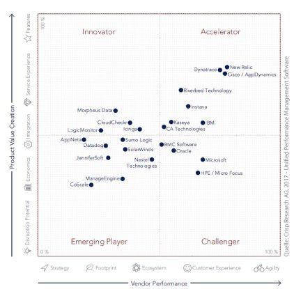 """Crisp Research bewertet die UPM-Anbieter nach mehreren Einzelkriterien, aufgeteilt in die zwei Hauptkategorien """"Product Value Creation"""" und """"Vendor Performance""""."""