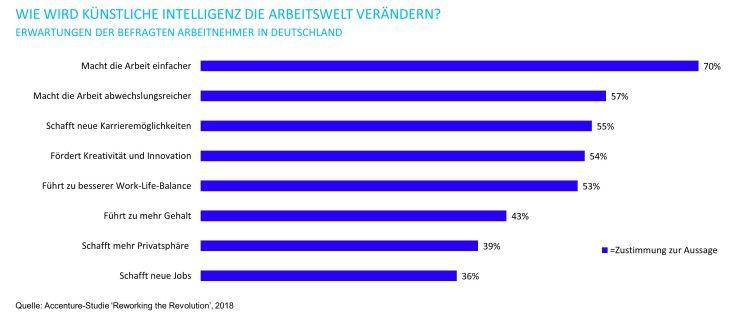 Fast zwei Drittel der befragten Arbeitnehmer in Deutschland glauben, dass AI ihre Arbeit vereinfacht.
