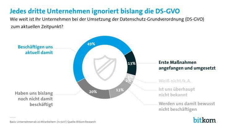 Wie weit ist Ihr Unternehmen bei der Umsetzung der DSGVO?
