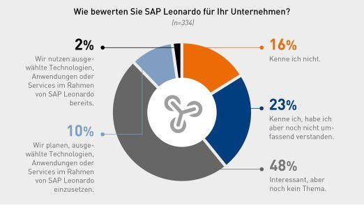 Mit SAP Leonardo können nur wenige Anwender derzeit etwas anfangen.