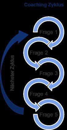 Abb.3: Coaching Zyklus - Coaching-Kata