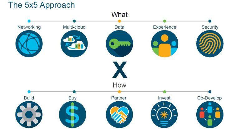 Diese fünf Wachstumsfelder sieht Cisco für sich. Die Methoden hierfür wendete der Konzern schon länger an.