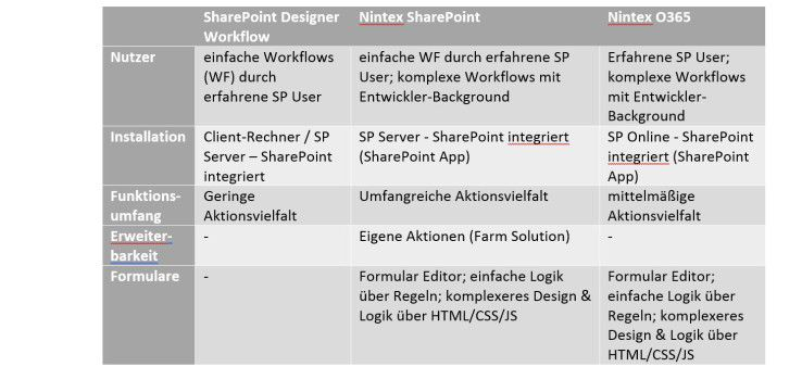 Produktvergleich Sharepoint Designer Workflow, Nintex SharePoint und Nintex Office 365
