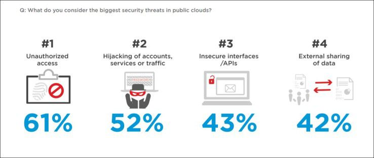 Was sind die größten Sicherheitsbedrohungen für Public Clouds?