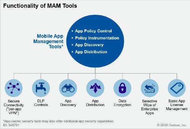 Die verschiedenen Funktionalitäten von MAM-Tools.