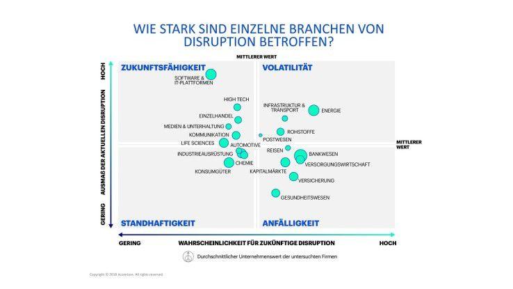 Die einzelnen Branchen sind unterschiedlich stark von Disruption betroffen, das gilt auch für ihre zukünftige Anfälligkeit.