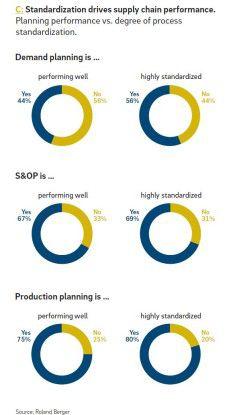 Je standardisierter desto besser funktioniert offensichtlich die Planung.