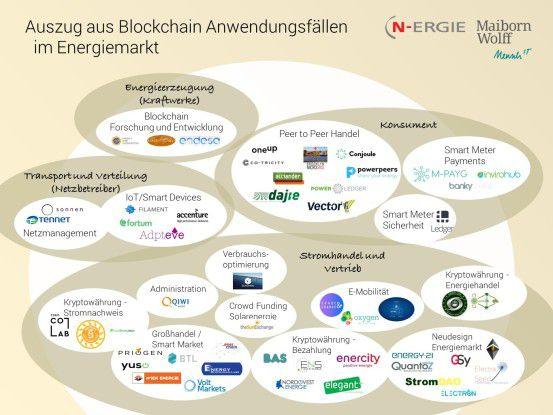 Übersicht: Blockchain-Vorhaben auf dem Energiemarkt