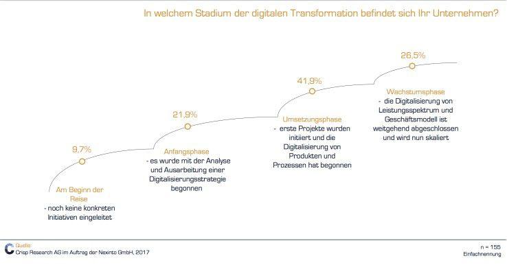 Digitale Transformation - Status Quo deutscher Unternehmen