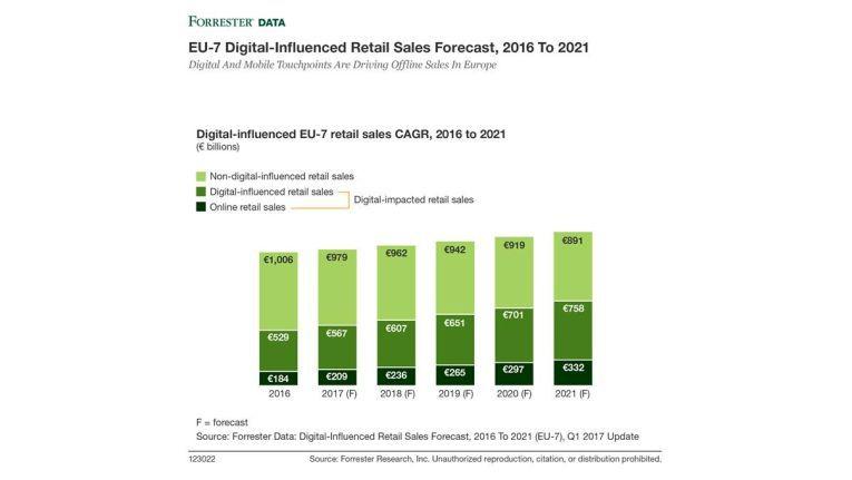 Der Anteil des Retail-Umsatzes, der digital beeinflusst wird wächst deutlich schneller als der stationäre Offline-Anteil.