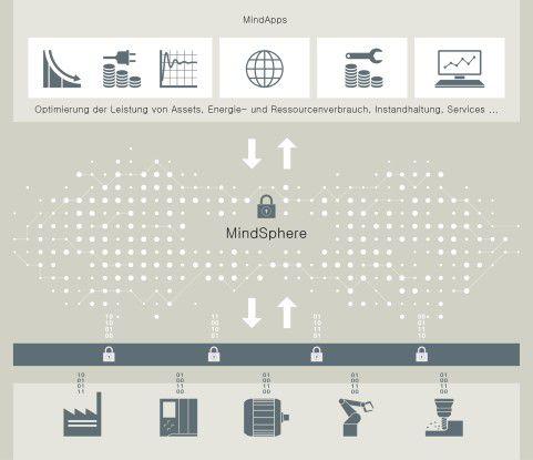 Unternehmen wie Accenture entwickeln Applikationen für die Siemens-Cloud MindSphere entwickeln. Mit diesen können Industrieausrüster von neuen datenbasierten Services profitieren.