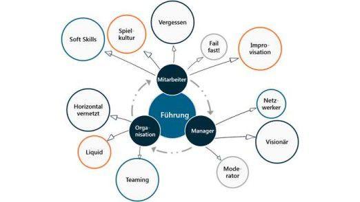 Aspekte der Führungskultur
