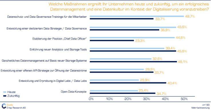 Um- und Aufrüstung der Storage-Systeme und Analytics-Tools werden künftig das Datenmanagement bestimmen