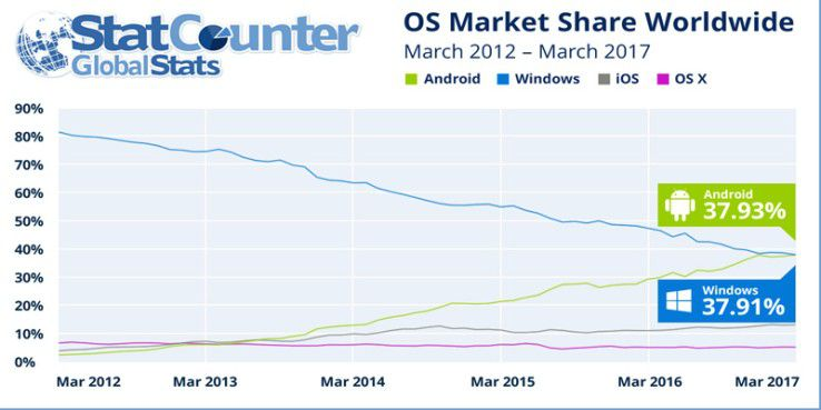 Android hat zum ersten Mal Windows überholt