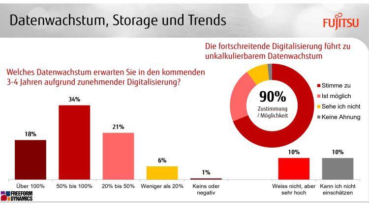Das massive Datenwachstum wird laut einer von Fujitsu in Auftrag gegebenen Studie für viele Unternehmen zum Problem.