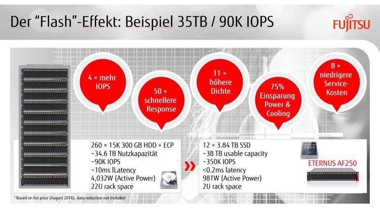 HDD versus SSD: Der flash-basierte SSD-Storage liefert deutlich bessere Werte.