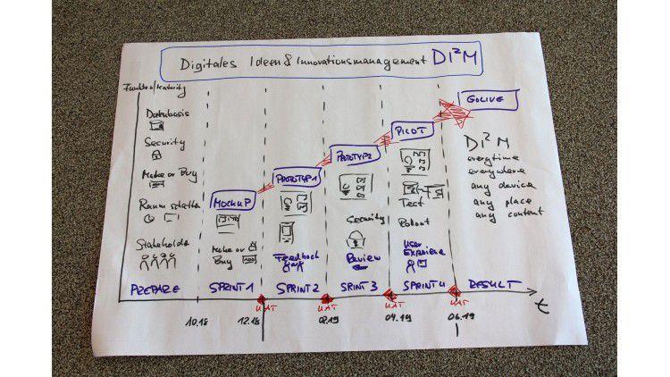 """Sieger nach Yen-Zeichen: Das Konzept """"Digitale Ideen & Innovationsmanagement"""" überzeugte auf der Business-Seite."""